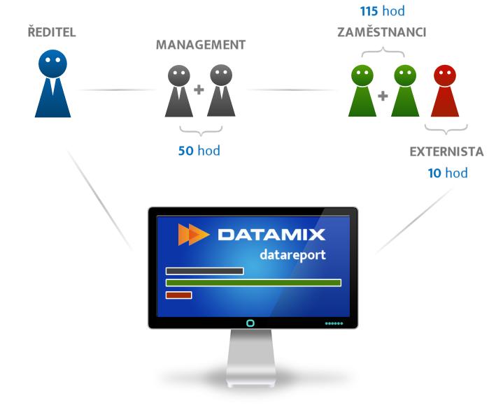 Datareport grafika: ředitel, management, zaměstnanci, externista – všechny práce sesbírá a vyhodnotí v jednotném a přehleném systému.